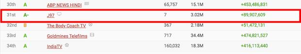 Jack lọt top 50 kênh Youtube có lượt subscribe nhanh nhất thế giới, vượt qua loạt sao quốc tế Billie Eilish, Justin Bieber, Dua Lipa cho đến BLACKPINK - Ảnh 1.
