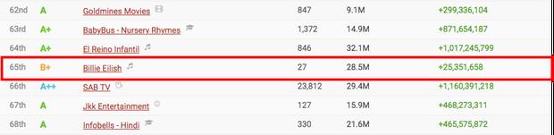 Jack lọt top 50 kênh Youtube có lượt subscribe nhanh nhất thế giới, vượt qua loạt sao quốc tế Billie Eilish, Justin Bieber, Dua Lipa cho đến BLACKPINK - Ảnh 3.