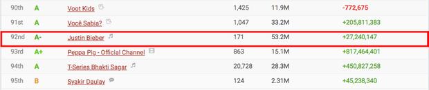 Jack lọt top 50 kênh Youtube có lượt subscribe nhanh nhất thế giới, vượt qua loạt sao quốc tế Billie Eilish, Justin Bieber, Dua Lipa cho đến BLACKPINK - Ảnh 4.
