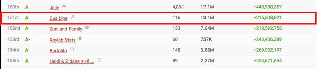 Jack lọt top 50 kênh Youtube có lượt subscribe nhanh nhất thế giới, vượt qua loạt sao quốc tế Billie Eilish, Justin Bieber, Dua Lipa cho đến BLACKPINK - Ảnh 6.