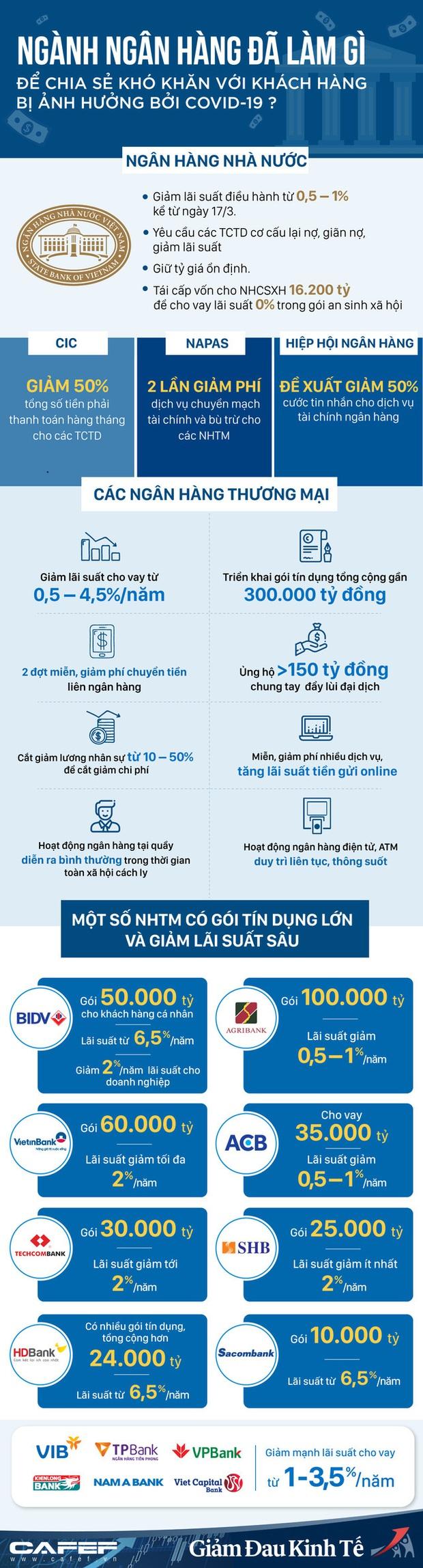 Infographic: Ngành ngân hàng đã làm gì để chia sẻ khó khăn với khách hàng bị ảnh hưởng bởi Covid-19? - Ảnh 1.