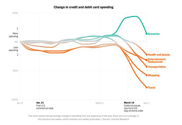Người Mỹ đổi cách tiêu tiền giữa đại dịch Covid-19: Nhiều ngành nghề trụ cột kinh tế giảm mạnh, bất ngờ nhất là ngành cuối cùng - Ảnh 1.