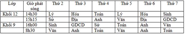 Lịch học qua truyền hình của học sinh cả nước từ 13/4 đến 18/4 - Ảnh 7.