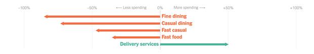 Người Mỹ đổi cách tiêu tiền giữa đại dịch Covid-19: Nhiều ngành nghề trụ cột kinh tế giảm mạnh, bất ngờ nhất là ngành cuối cùng - Ảnh 7.
