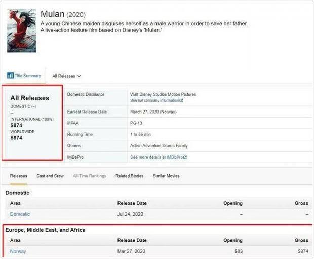 Đầu tư 4.600 tỷ nhưng Mulan chỉ thu về 2 triệu trong ngày đầu công chiếu ở Na Uy, nghĩ mà tức dùm Disney luôn á! - Ảnh 3.
