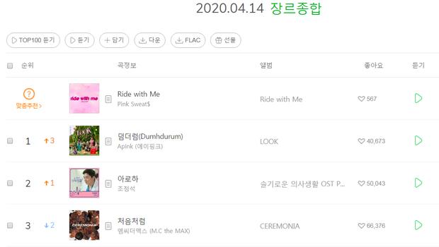 Apink đạt thành tích BTS chưa với tới trên Melon 2020, vượt cột mốc album chỉ 3 nhóm nữ gen 2 làm được gồm SNSD, KARA và T-ARA - Ảnh 4.