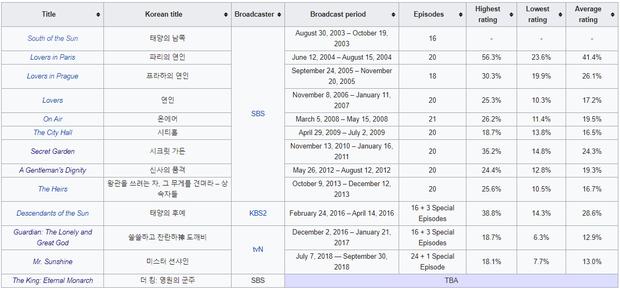 Dự đoán sức nóng Bệ Hạ Bất Tử của Lee Min Ho trước giờ G: Mẹ đẻ Hậu Duệ Mặt Trời bảo kê có át được bom tấn 19+ Thế Giới Hôn Nhân? - Ảnh 2.