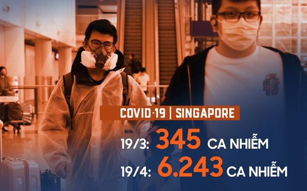 Từ tiêu chuẩn vàng trở thành điểm nóng ở Đông Nam Á về Covid-19: Điều gì đã xảy ra ở Singapore? - Ảnh 1.