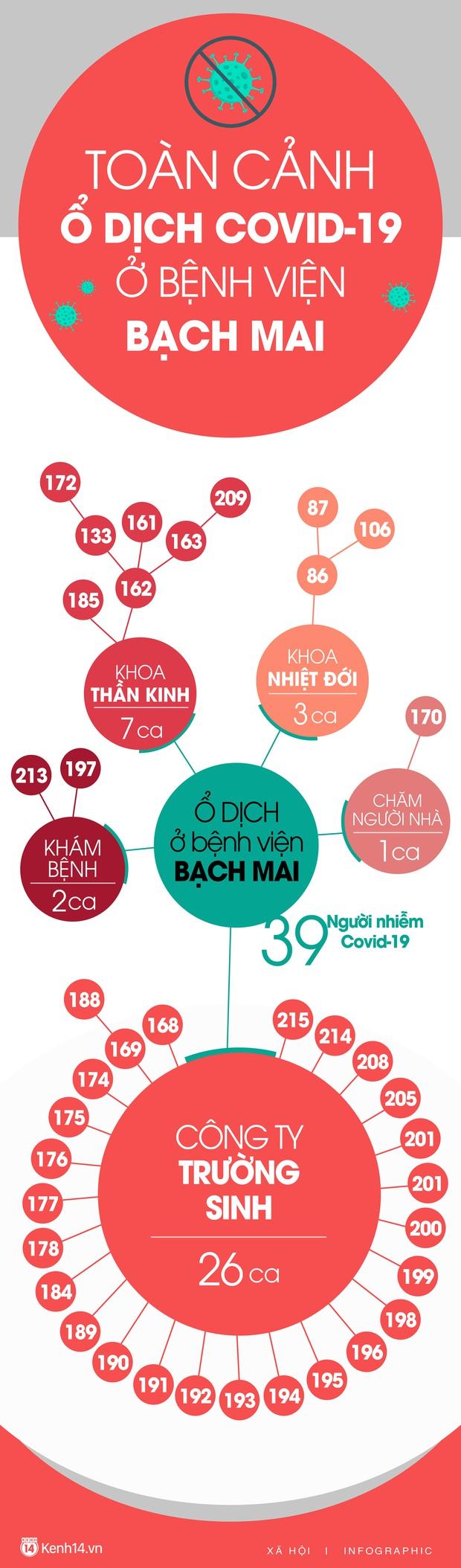 Infographic: Toàn cảnh 2 ổ dịch lớn nhất cả nước tính đến tối ngày 1/4 - Ảnh 1.