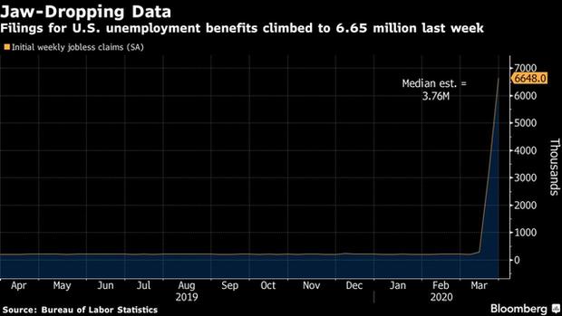 Covid-19 khiến hàng loạt người Mỹ mất việc, ghi nhận hơn 6,6 triệu đơn trợ cấp thất nghiệp trong 1 tuần  - Ảnh 2.