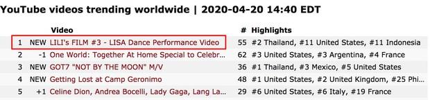 Lisa nhảy cover thôi mà đứng đầu top trending thế giới, khuấy đảo 62 quốc gia, đến lúc BLACKPINK comeback hay debut solo thì bùng nổ cỡ nào nữa? - Ảnh 2.