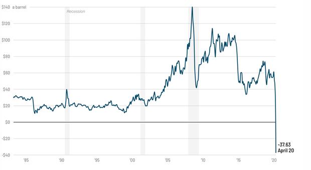 Hiện tượng có 1-0-2 trong lịch sử: Giá dầu thế giới xuống ÂM 660.000 đồng mỗi thùng, vậy liệu chúng ta có được... trả thêm tiền khi đổ xăng? - Ảnh 1.