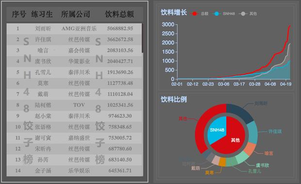 Fan chơi khô máu đưa idol debut: Lưu Vũ Hân nhận tới 17 tỷ đồng tiền quyên góp, bỏ xa Thánh lố phát cuồng vì Lisa - Ảnh 2.