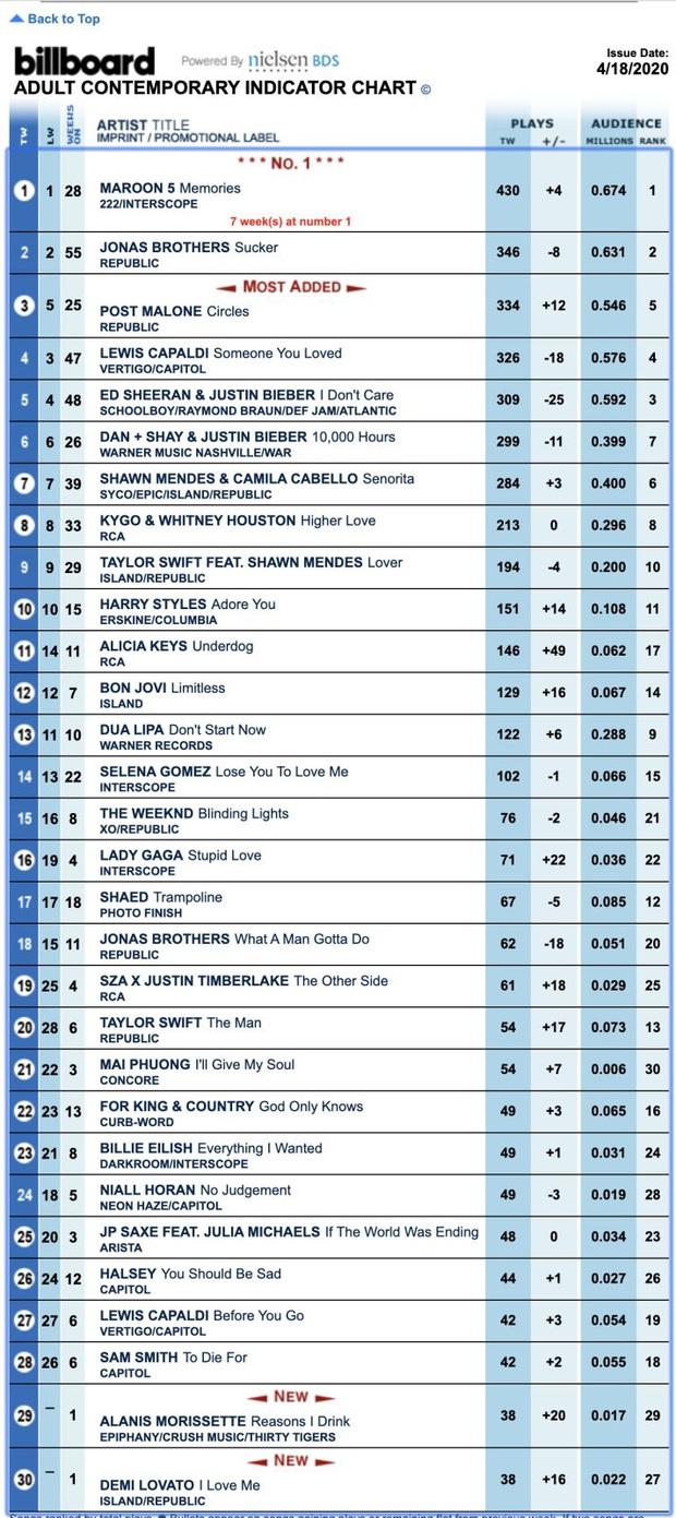 Việt Nam bất ngờ có ca khúc nhạc phim vươn đến top 21 BXH thuộc hệ thống của Billboard, vượt mặt cả Billie Eilish chỉ đứng sau Taylor Swift! - Ảnh 4.