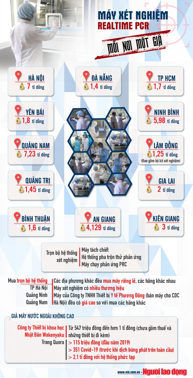 Infographic: Sau vụ thổi giá máy xét nghiệm Covid-19 ở Hà Nội, lộ bất thường tại nhiều địa phương - Ảnh 1.