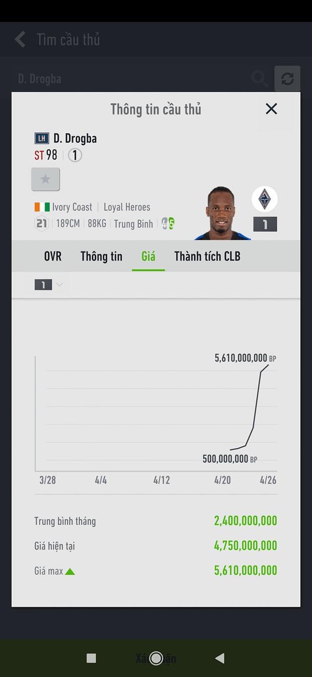 FIFA Online 4: Vì sao Kaka, Zidane và những cầu thủ xịn nhất mùa LH có giá kỷ lục, lên đến cả chục tỷ BP? - Ảnh 4.