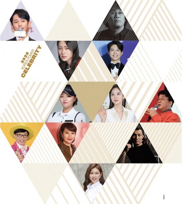 Forbes công bố 40 người nổi tiếng quyền lực nhất Hàn Quốc 2020: BTS - BLACKPINK đổi ngôi, diễn viên, MC lấn át idol với thứ hạng gây sốc - Ảnh 2.