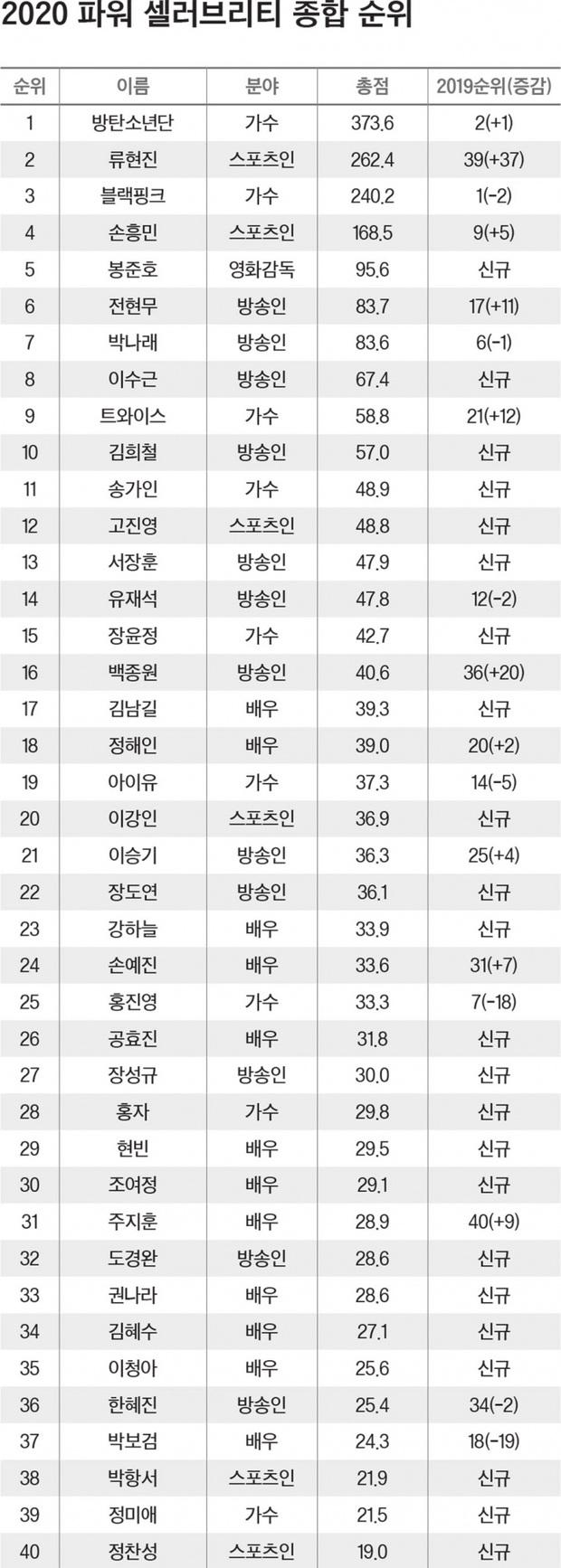 Forbes công bố 40 người nổi tiếng quyền lực nhất Hàn Quốc 2020: BTS - BLACKPINK đổi ngôi, diễn viên, MC lấn át idol với thứ hạng gây sốc - Ảnh 19.