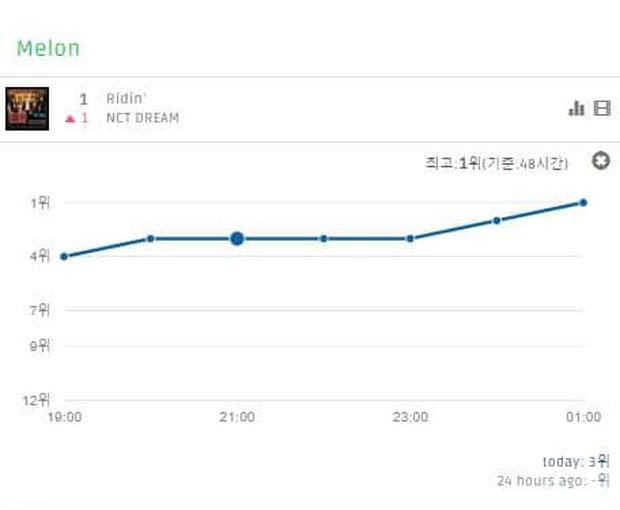 """Từng bị chê flop nhưng boygroup """"nhi đồng"""" giúp NCT đạt no.1 Melon đầu tiên trong sự nghiệp, quả là thời tới cản không kịp! - Ảnh 2."""