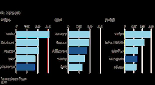 Alibaba - thế lực đang vươn lên dữ dội nhờ Covid-19, tham vọng thống trị thương mại điện tử toàn cầu sắp thành hiện thực, Amazon phải dè chừng  - Ảnh 4.