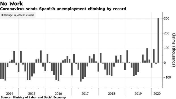 Người lao động trên khắp thế giới đang quay cuồng vì cú sốc đến từ cuộc suy thoái do Covid-19, hàng triệu đơn trợ cấp thất nghiệp và phúc lợi được nộp trong tuần qua  - Ảnh 3.