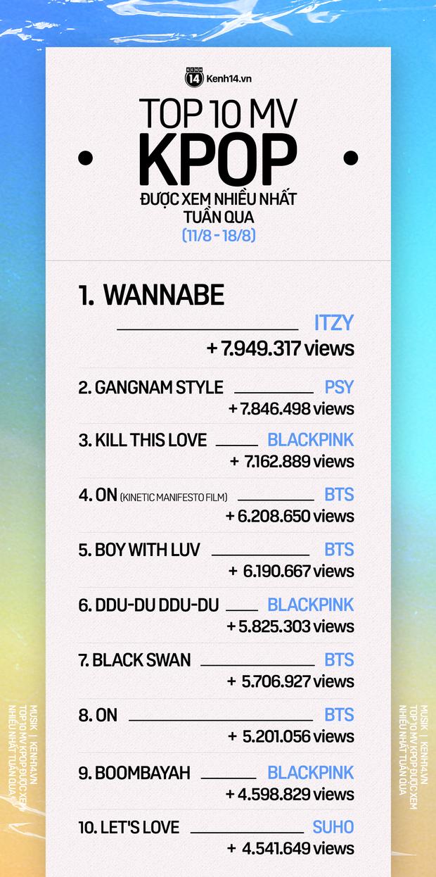 10 MV Kpop được xem nhiều nhất tuần: ITZY suýt nữa bị soán ngôi bởi PSY, BLACKPINK vẫn trên cơ BTS còn trưởng nhóm EXO debut ở vị trí thứ 10 - Ảnh 1.