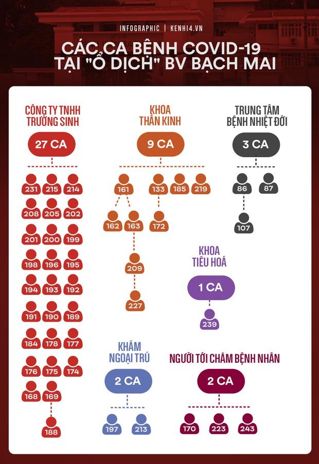 Toàn cảnh dịch bệnh Covid-19 tại Việt Nam tròn 1 tháng kể từ ca bệnh số 17 - Ảnh 8.