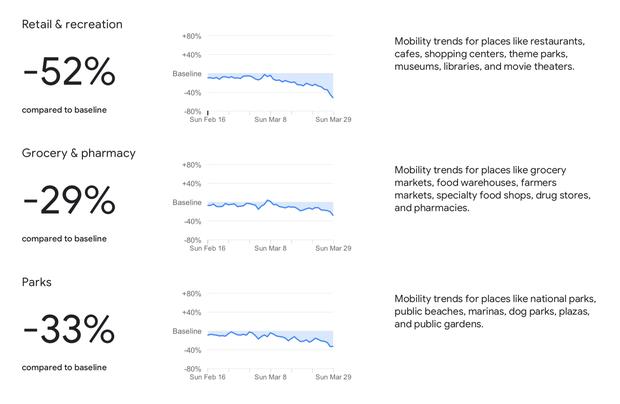 Google: Người Việt giảm 50% nhu cầu đi lại mùa Covid-19, có nước giảm tận 90% vì dịch quá khủng - Ảnh 1.
