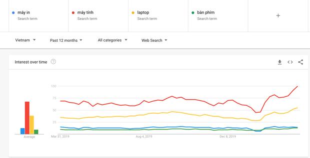 Nồi chiên, nồi cơm điện, máy tính và ship hàng online: Những dịch vụ lên Top chưa từng có của Google Việt Nam trong dịch Covid-19 - Ảnh 4.