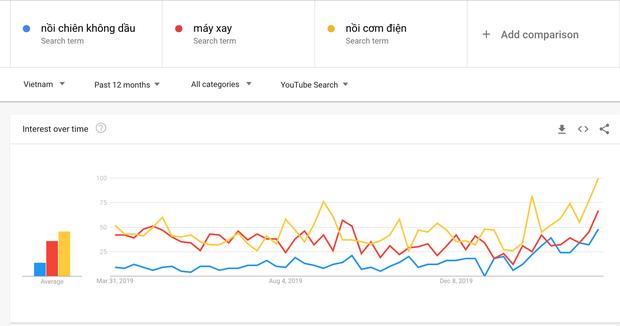 Nồi chiên, nồi cơm điện, máy tính và ship hàng online: Những dịch vụ lên Top chưa từng có của Google Việt Nam trong dịch Covid-19 - Ảnh 5.