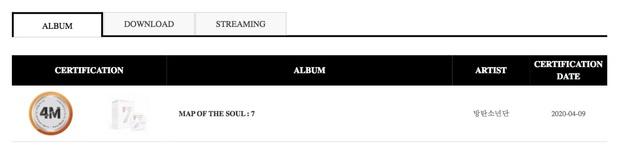 BTS đạt chứng nhận triệu bản nhân 4, là nghệ sĩ Hàn đầu tiên bán 20 triệu album trên Gaon; IZ*ONE phá kỉ lục của TWICE để dẫn đầu các girlgroup - Ảnh 1.