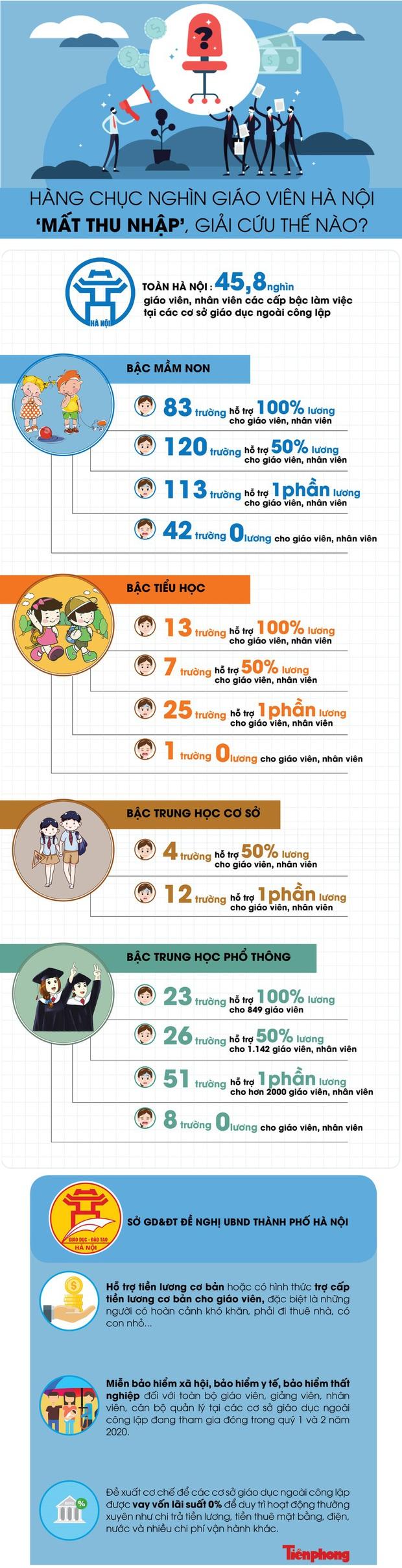 Hàng chục nghìn giáo viên Hà Nội mất thu nhập, giải cứu thế nào? - Ảnh 1.