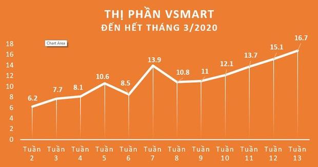 Kỷ lục của Vsmart chỉ sau 15 tháng: Giành thị phần 16,7%, đứng thứ 3 thị trường smartphone Việt Nam - Ảnh 1.