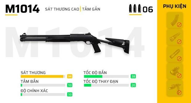 Free Fire: 5 combo súng tuyệt vời mà mọi game thủ đều nên thử  - Ảnh 6.