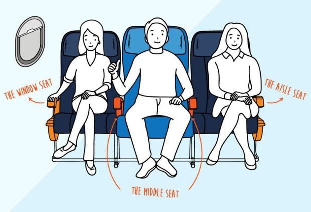 Người ngồi ghế giữa trên máy bay có nên sở hữu cùng lúc 2 tay vịn? Câu hỏi tuy đơn giản nhưng lại khiến dân mạng tranh cãi không hồi kết! - Ảnh 5.
