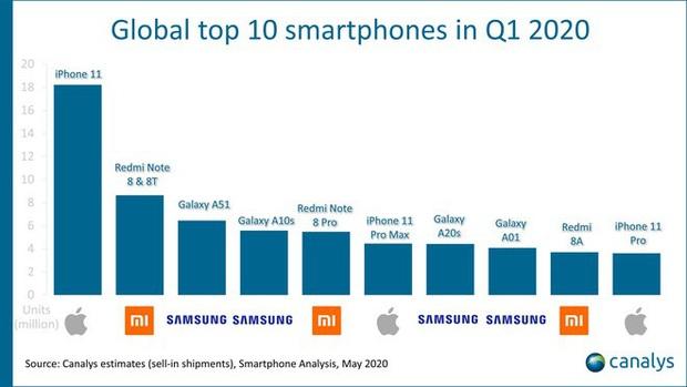 Vì Covid-19, Samsung và Xiaomi đã phá được thế thống trị của Apple trong top smartphone bán chạy nhất thế giới - Ảnh 1.