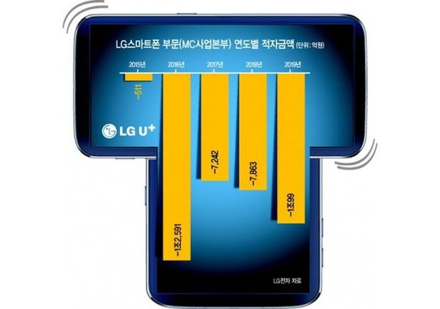 LG Wing: Smartphone màn hình xoay độc đáo để lộ ra màn hình phụ thứ hai, cả 2 có thể đồng bộ nhưng... không biết để làm gì - Ảnh 2.