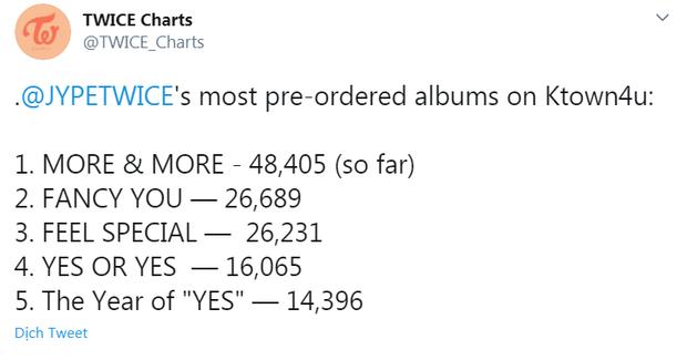 JYP bẻ lái cực gắt vì thành viên tiếp theo ra teaser không như dự đoán, TWICE phá sâu kỉ lục album đặt trước của mình chỉ sau 3 ngày - Ảnh 4.