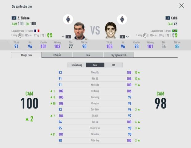 FIFA Online 4: Học Hiếu Hakumen dựng đội hình trong mơ - Team color Real Madrid - Ảnh 6.