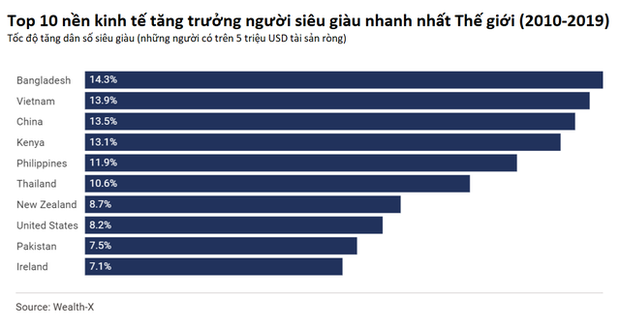 Wealth-X: Việt Nam có tốc độ tăng người siêu giàu nhanh thứ 2 thế giới trong thập kỷ qua - Ảnh 2.