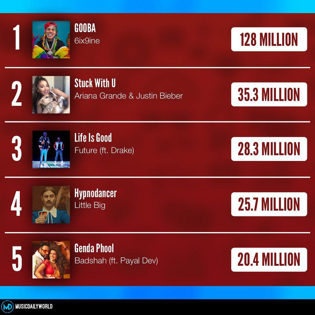 Quá bất ngờ: Erik vượt mặt cả siêu phẩm kết hợp của IU và Suga, lọt top 10 MV được xem nhiều nhất thế giới tuần vừa qua! - Ảnh 6.