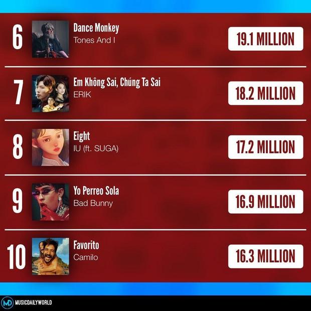 Quá bất ngờ: Erik vượt mặt cả siêu phẩm kết hợp của IU và Suga, lọt top 10 MV được xem nhiều nhất thế giới tuần vừa qua! - Ảnh 7.
