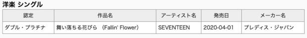 Album Nhật tháng 4 của nghệ sĩ Kpop: Người có cú nhảy vọt vượt TWICE chỉ xếp sau BTS, kẻ vẫn thuộc tầm trung sau 3 năm debut - Ảnh 2.