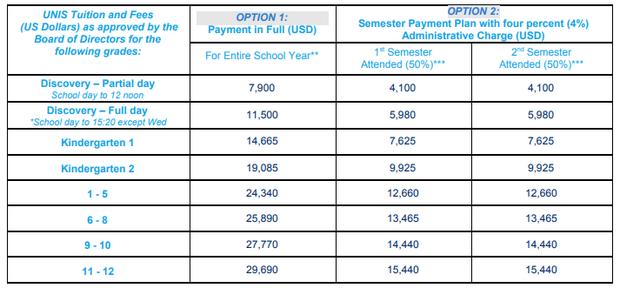 Học phí các trường quốc tế ở Hà Nội: Hàng trăm triệu đồng mỗi năm, cao nhất lên đến 730 triệu! - Ảnh 1.