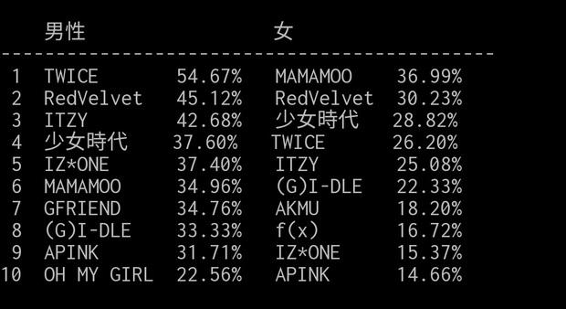 Những nhóm nữ Kpop được yêu thích nhất tại Đài Loan: BLACKPINK bất ngờ ra chuồng gà, SNSD vững vàng top đầu hất cẳng loạt đàn em đình đám - Ảnh 1.