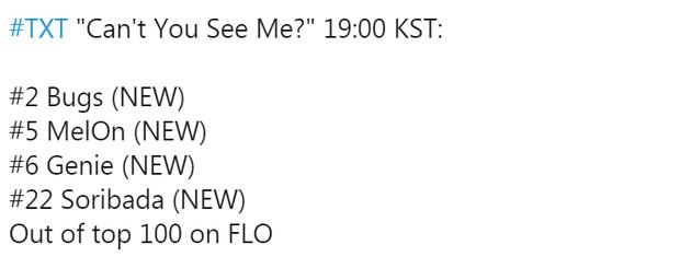 TXT vừa trở lại đã vượt GOT7 chỉ xếp sau BTS trên đấu trường quốc tế, thành tích có cải thiện nhưng 1 mảng vẫn là điểm yếu - Ảnh 2.