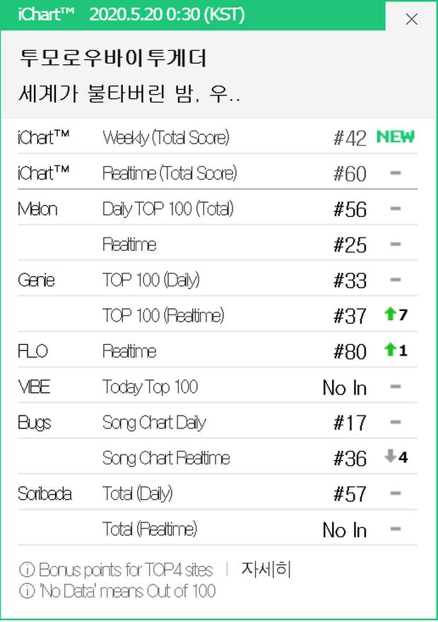 TXT vừa trở lại đã vượt GOT7 chỉ xếp sau BTS trên đấu trường quốc tế, thành tích có cải thiện nhưng 1 mảng vẫn là điểm yếu - Ảnh 3.