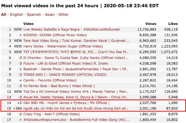 Sau hơn 1 ngày, MV chill tận nóc của Bích Phương lọt top 15 video xem nhiều nhất thế giới nhưng lại chịu thua hai nhân vật đáng gờm khác của Vpop - Ảnh 3.