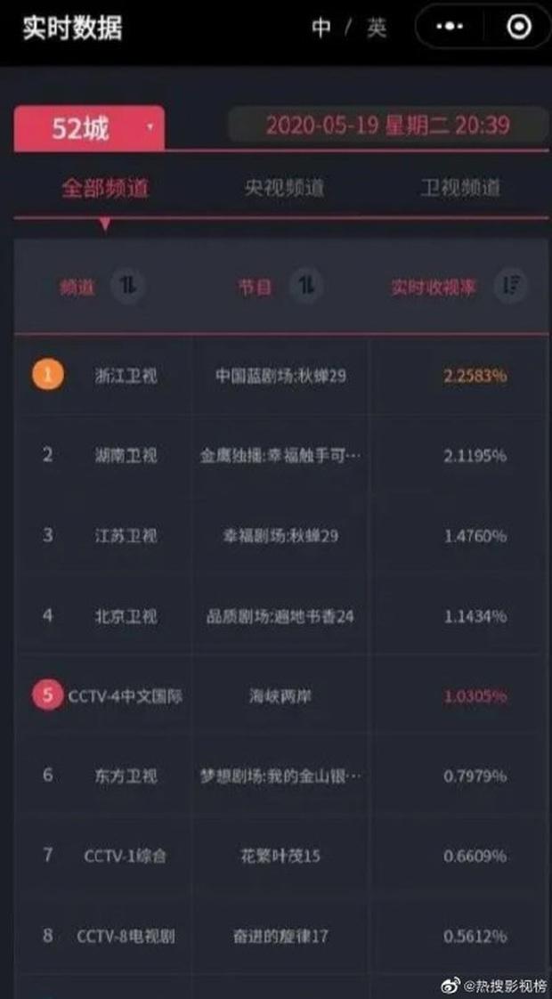 Hạnh Phúc Trong Tầm Tay vừa lên sóng đã bị netizen Trung chê tơi tả, rating giảm mạnh khi Hoàng Cảnh Du xuất hiện - Ảnh 3.