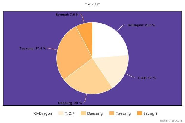 Nhìn BIGBANG chia line mà câm nín: Main rapper đè bẹp main vocal, người hát nhiều gấp... 7 lần thành viên khác, kẻ mãi mãi bét bảng - Ảnh 2.
